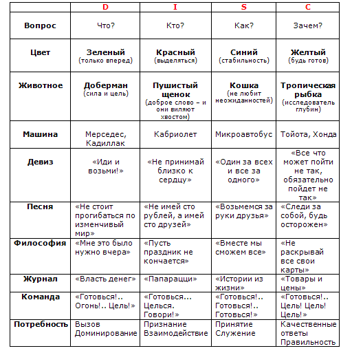 типология личности